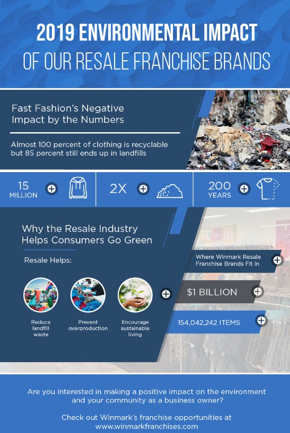 2019 Environmental Impact of Our Resale Brands